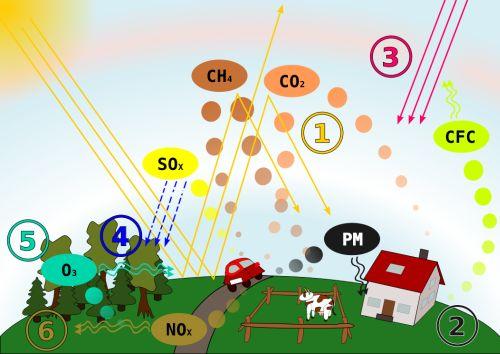 Berbagai Macam Gas yang Ada di Udara