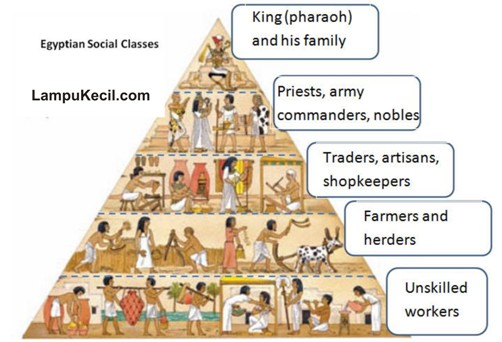 Kelas Sosial Kebudayaan Mesir