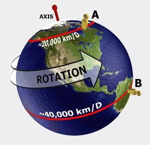 Arah Rotasi Bumi